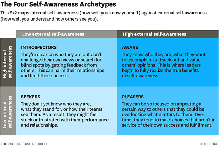 Four Self-awareness Archetypes Graphic